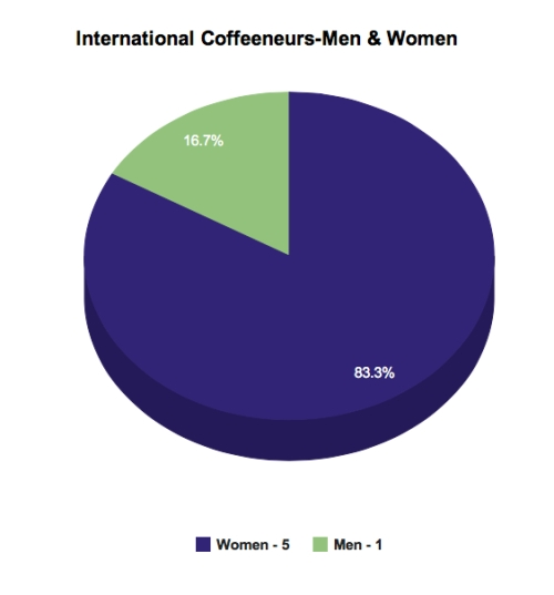International Coffeeneurs - Men and Women