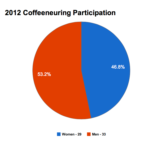 Women and Men - Coffeeneurs