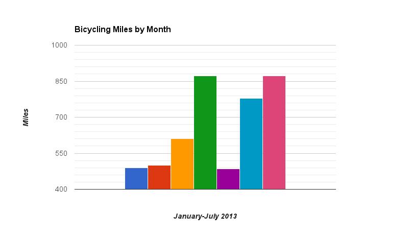 bike miles 2013