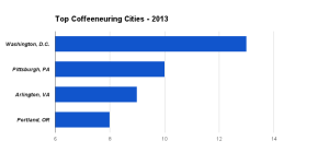 2013 - Top Coffeeneuring Cities