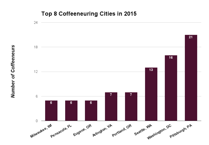 2015 Coffeeneuring Cities