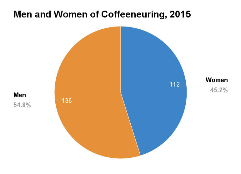 2015 Coffeeneuring Men and Women