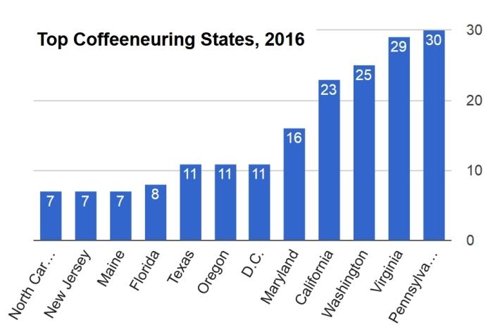 20170115-figure5-top-coffeeneur-states-2016