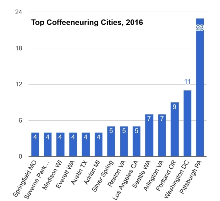 20170115-figure6-top-coffeeneuring-cities-2016