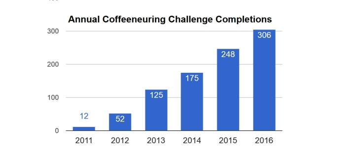 20170116-figure1-annual-coffeeneuring-completions