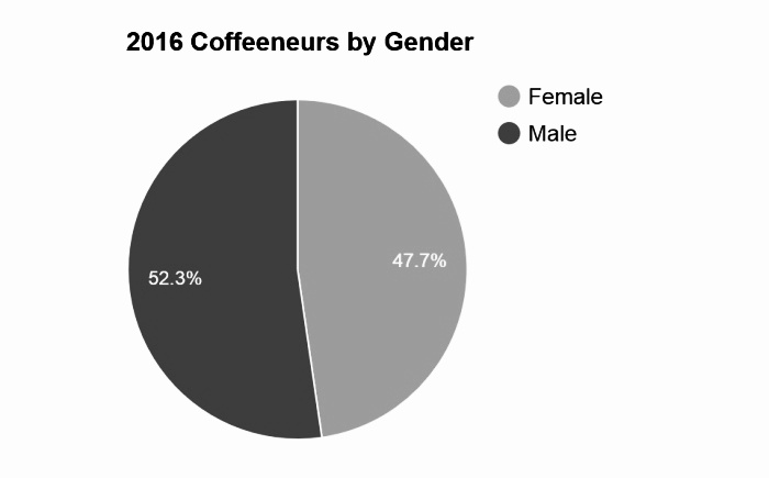 20170116-figure2-2016-coffeeneur-by-gender-01.jpeg