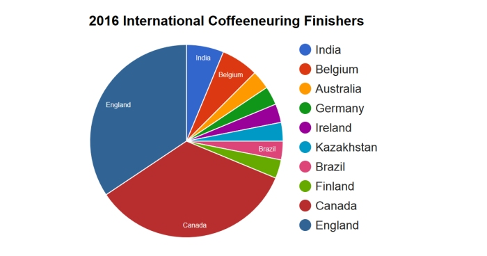20170116-figure4-revised-international-coffeeneuring-countries