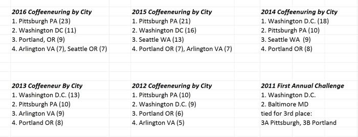 20170116-figure7-coffeeneuring-by-city-six-years