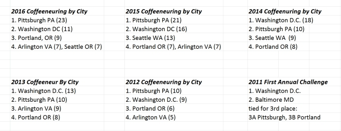 20170116-figure7-coffeeneuring-by-city-six-years